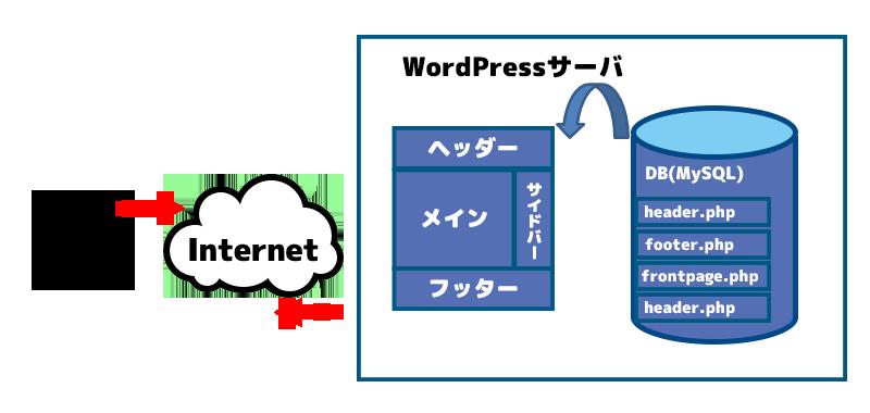 動的WEBページが返る仕組みの画像