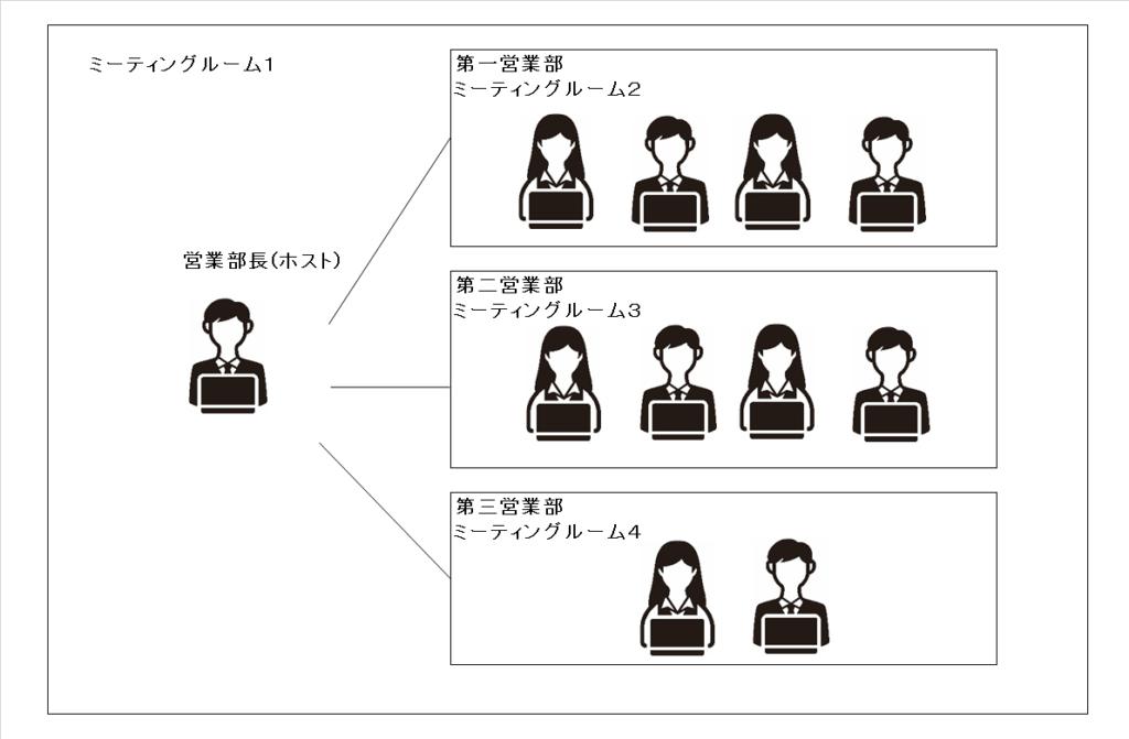 Zoomブレイクアウトルーム活用のイメージ図