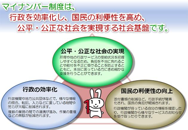 マイナンバー制度の説明画像